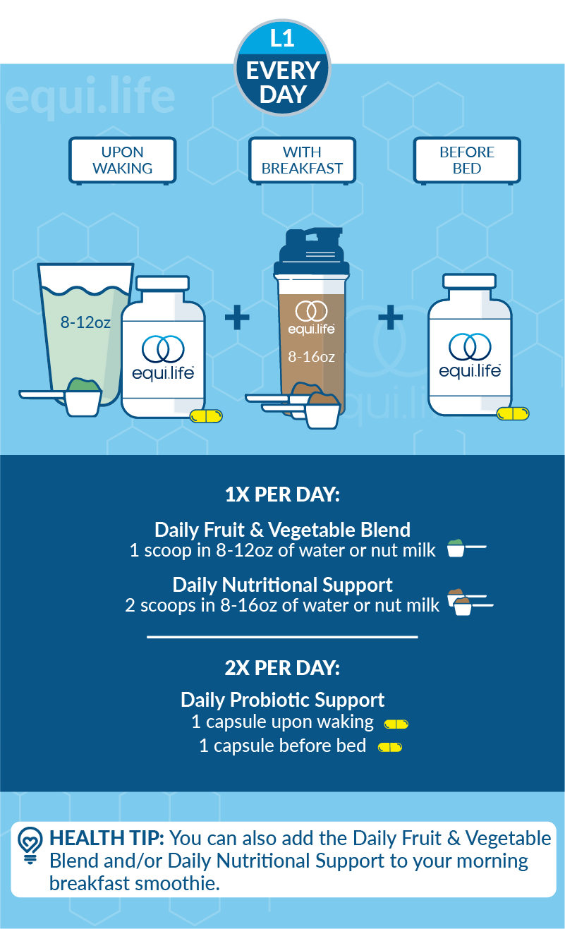 Daily Foundational Protocol (Powder) - Level 1